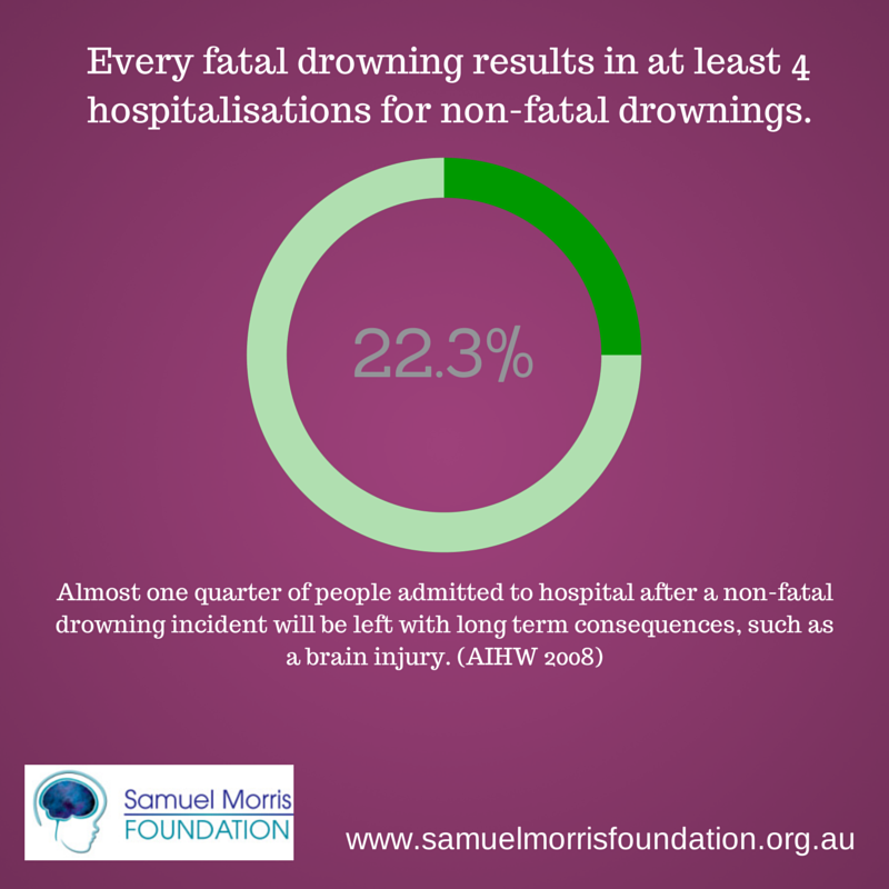 Non-fatal drowning injuries